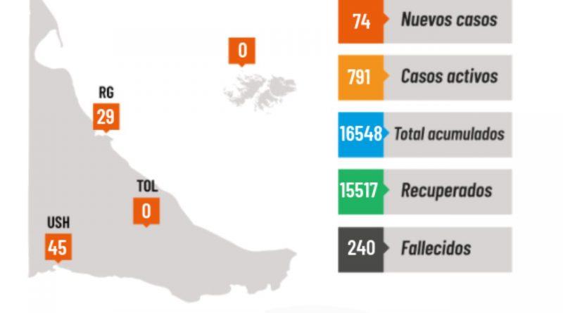 Covid: 74 nuevos casos en Tierra del Fuego y 1 fallecido
