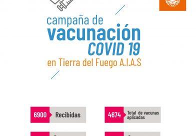 INFORME DE SITUACIÓN COVID-19: SE MANTIENE ESTABLE LA SITUACIÓN EPIDEMIOLÓGICA EN LA PROVINCIA